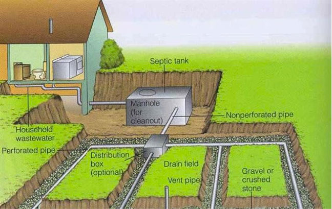 Septicmound Systems Matenaer Plumbing